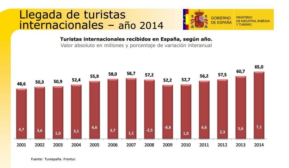 2014, el mejor año turístico de España