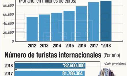 2014 finalizará con un récord turístico mundial