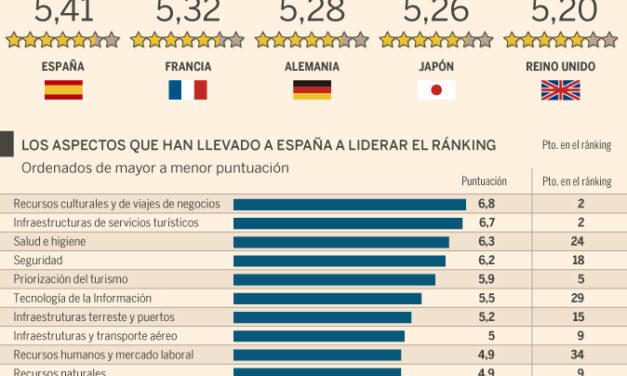 2016, otro año de éxito turístico en España