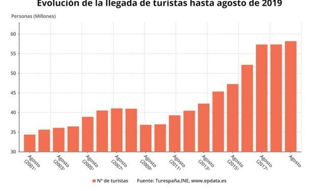 Aumenta el gasto turístico internacional en lo que va de año