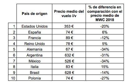 Aumenta el precio de los hoteles en Francia