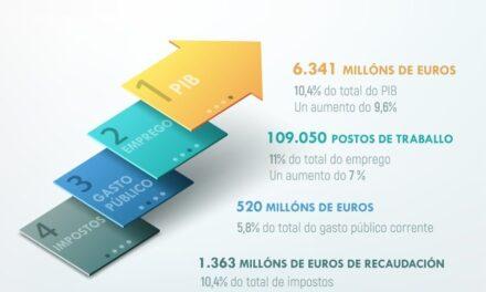 Aumenta el turismo en Galicia