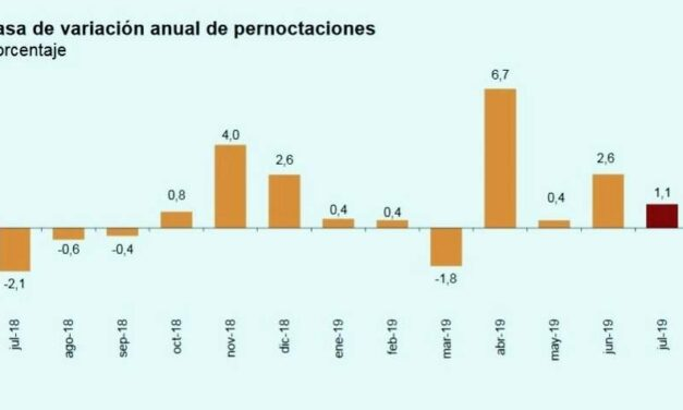 Aumentan las pernoctaciones en España