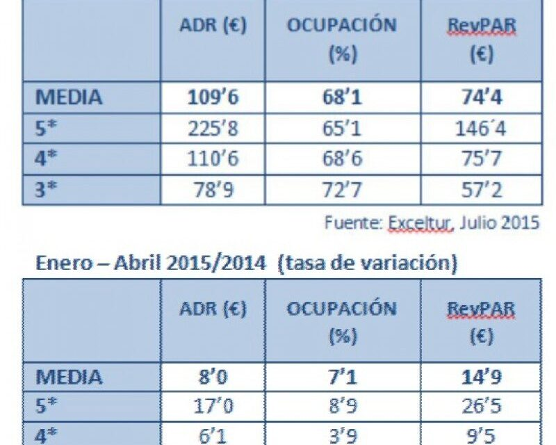 Buenas cifras para los alojamientos de Barcelona