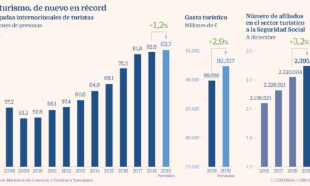 Cifras del turismo extranjero en España