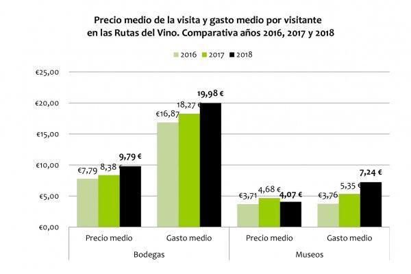 Crece el enoturismo en España