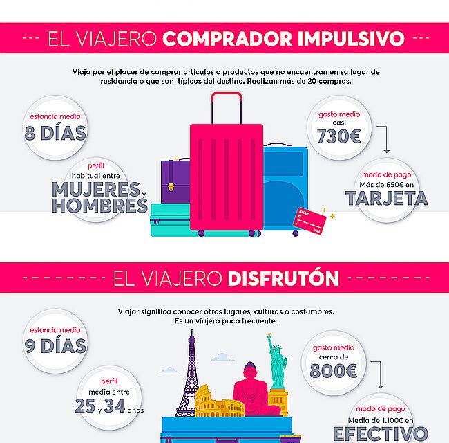 ¿Cuánto gastan los españoles en sus viajes?