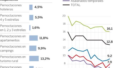 De los españoles que viajarán este verano, viajarán un 10% menos al extranjero