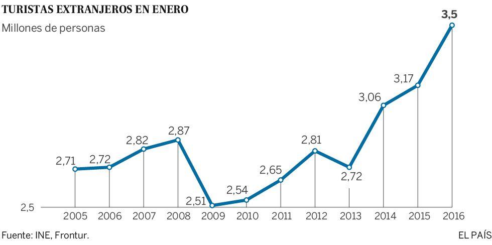 El turismo aumenta en España