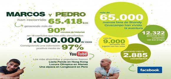 La vuelta al mundo con Shandy Cruzcampo: Perú