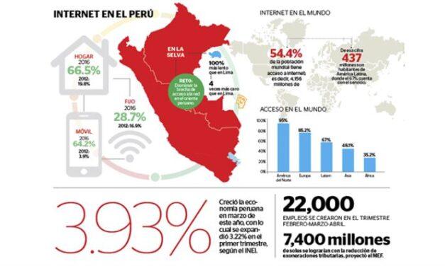 Las cifras de Perú