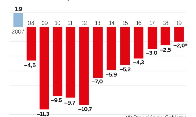 Los españoles ajustan su presupuesto para los viajes