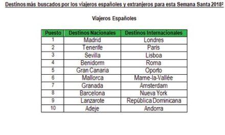 Los españoles prefieren destinos nacionales para Semana Santa