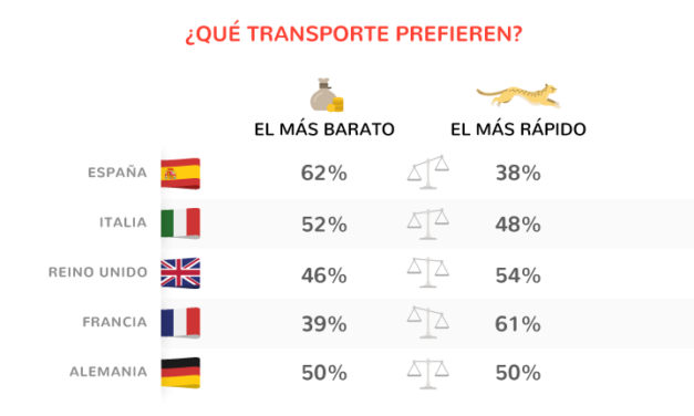 Los españoles viajarán más este verano
