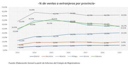 Los extranjeros y las viviendas en Costa Blanca