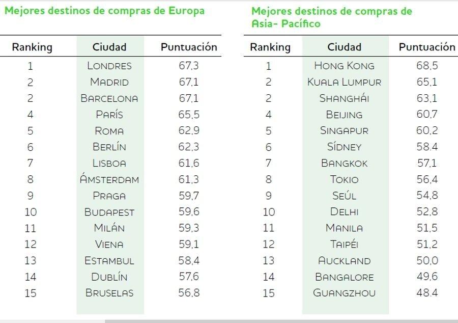 Top 5 de los destinos de compras europeos